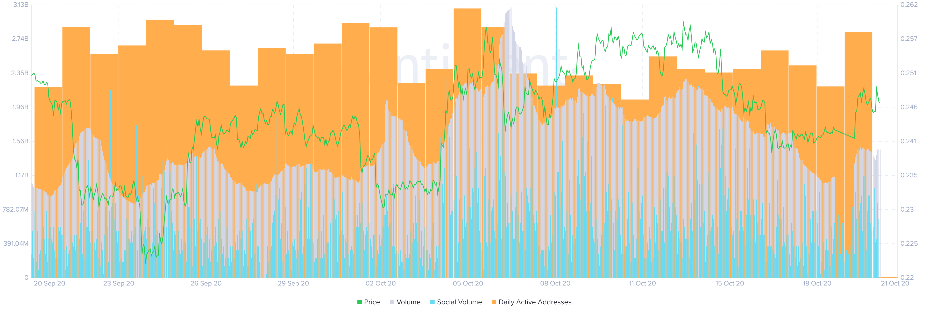 Ripple volume/social volume/daily active addresses chart